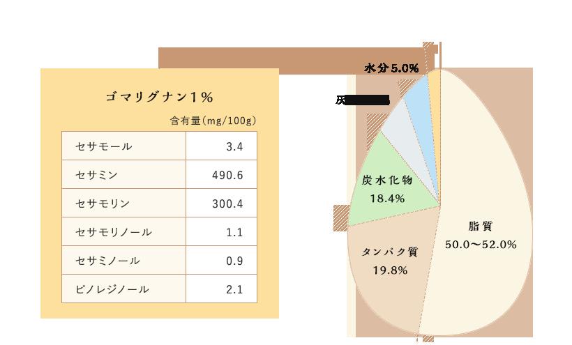 ごま の 栄養 ごまの栄養|和田萬 創業1883年のごま専門メーカー